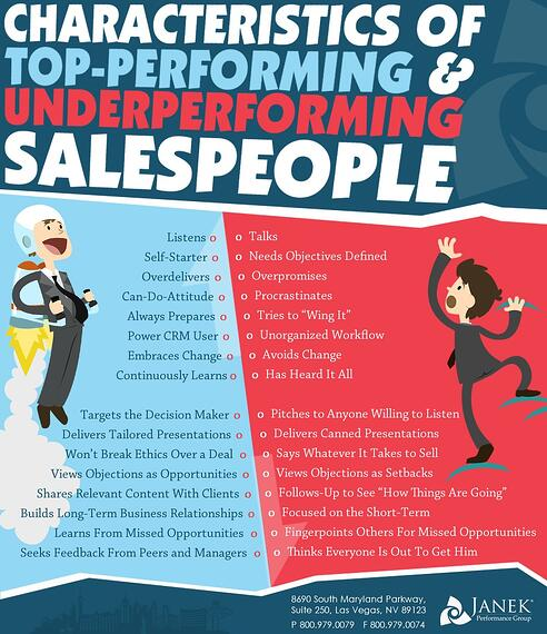 Characteristics of Top-Performing and Underperforming Sales Professionals
