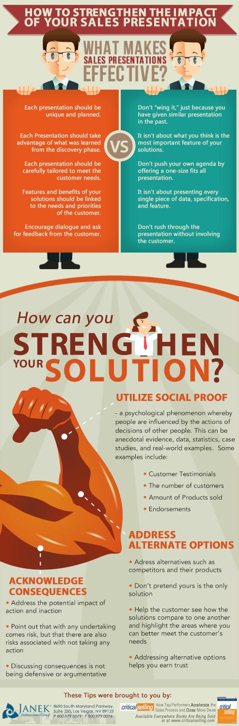 strengthen-the-sales-presentation.png